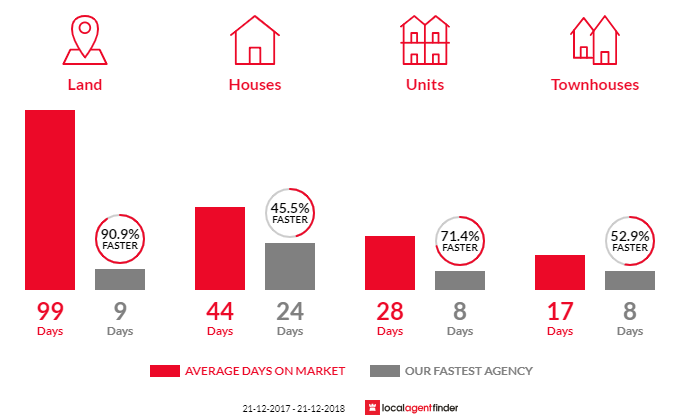 Average time to sell property in Leopold, VIC 3224