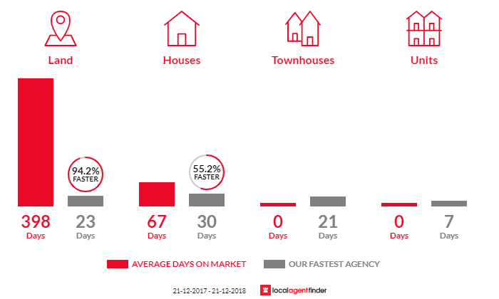 Average time to sell property in Leslie Vale, TAS 7054