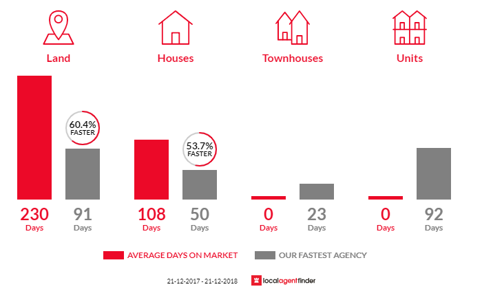 Average time to sell property in Lesmurdie, WA 6076