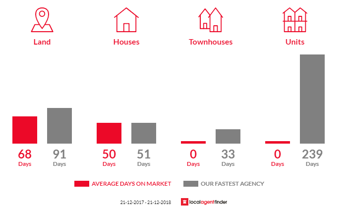 Average time to sell property in Lethbridge, VIC 3332