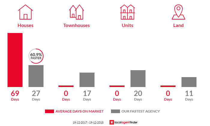 Average time to sell property in Lethbridge Park, NSW 2770