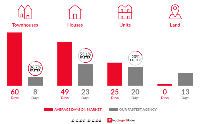 Average time to sell property in Leumeah, NSW 2560