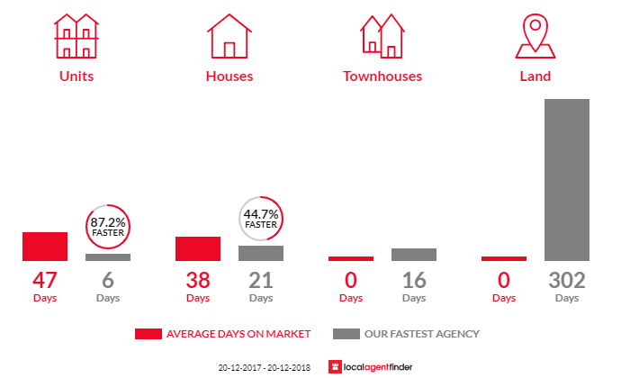 Average time to sell property in Lewisham, NSW 2049