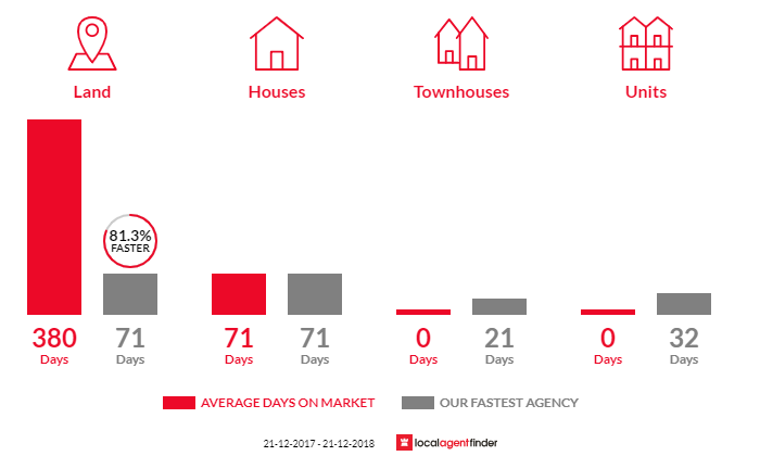 Average time to sell property in Lewisham, TAS 7173