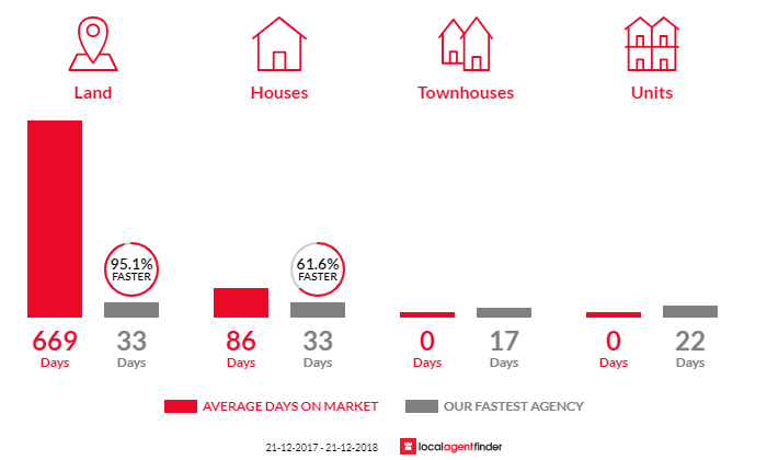 Average time to sell property in Lexton, VIC 3352
