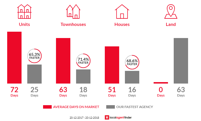 Average time to sell property in Lidcombe, NSW 2141