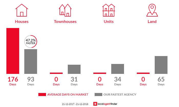 Average time to sell property in Lima East, VIC 3673