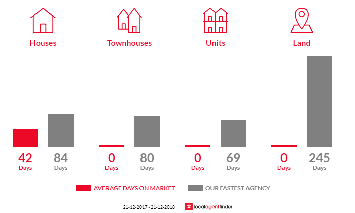 Average time to sell property in Lindenow, VIC 3865