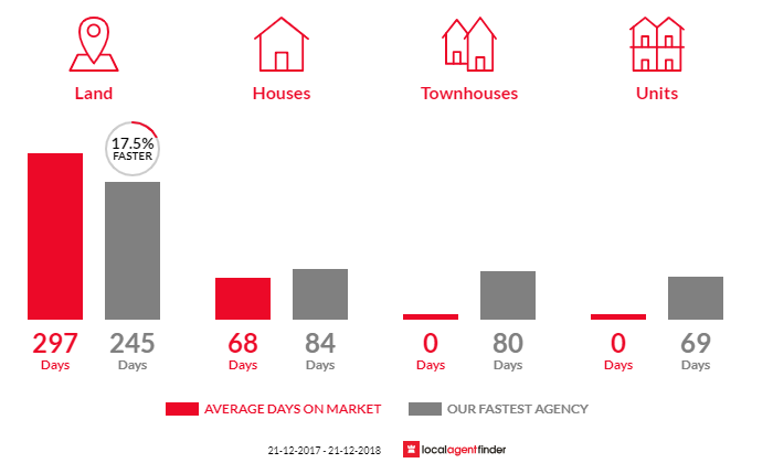 Average time to sell property in Lindenow South, VIC 3875