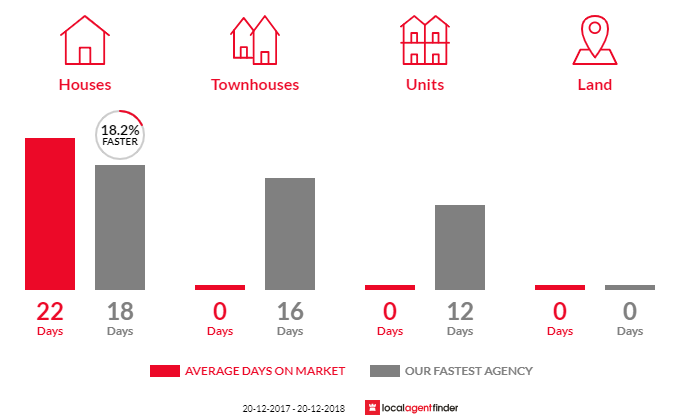 Average time to sell property in Linley Point, NSW 2066