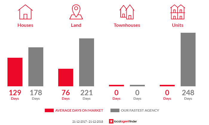 Average time to sell property in Lismore, VIC 3324