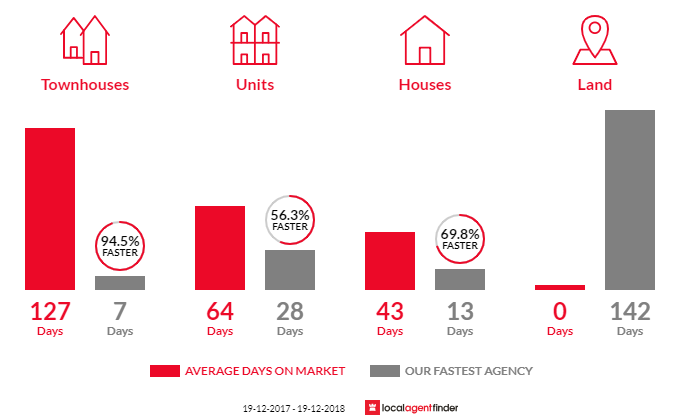 Average time to sell property in Little Bay, NSW 2036