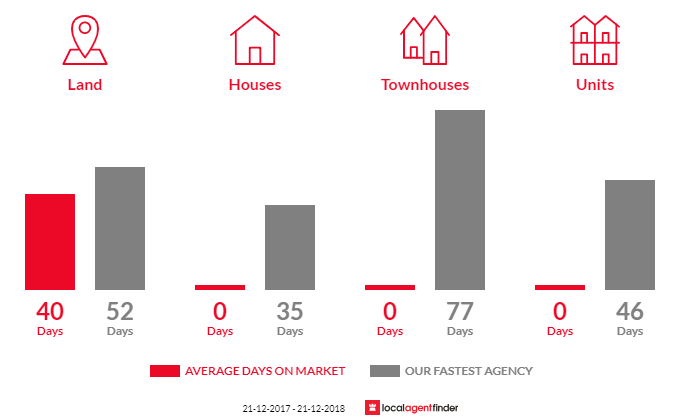 Average time to sell property in Little Hampton, VIC 3458