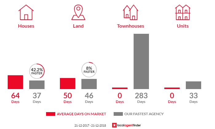 Average time to sell property in Little River, VIC 3211