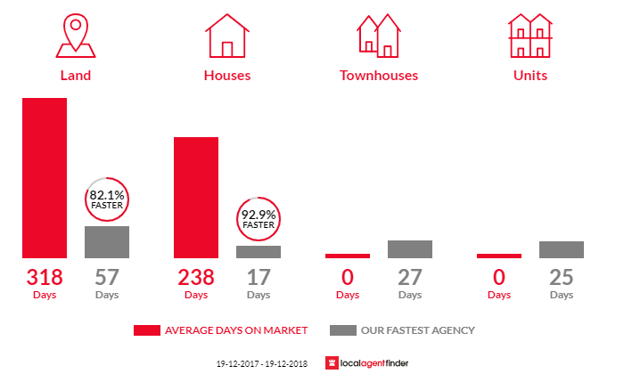 Average time to sell property in Little Wobby, NSW 2256