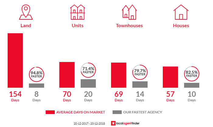 Average time to sell property in Liverpool, NSW 2170
