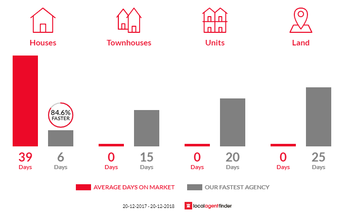 Average time to sell property in Llandilo, NSW 2747