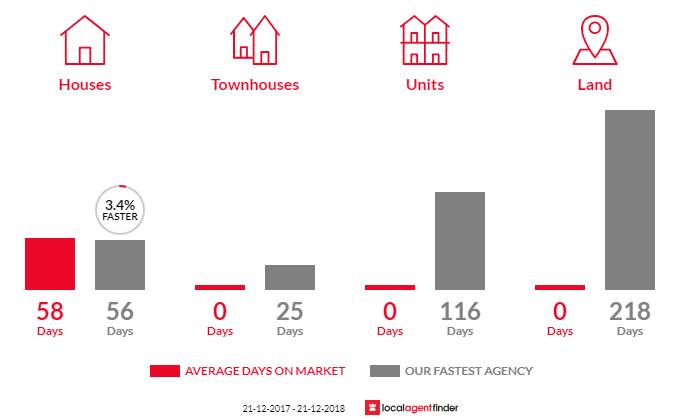 Average time to sell property in Loch, VIC 3945