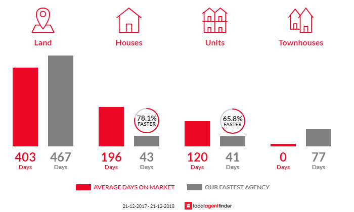 Average time to sell property in Loch Sport, VIC 3851