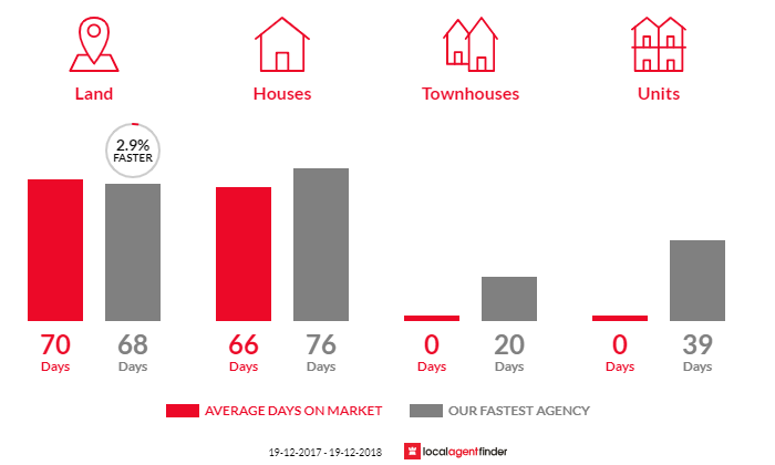 Average time to sell property in Lochiel, NSW 2549