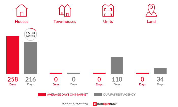 Average time to sell property in Lockington, VIC 3563
