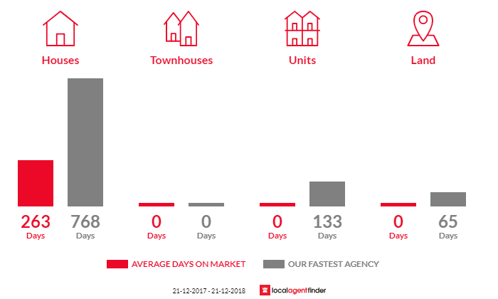 Average time to sell property in Locksley, VIC 3665
