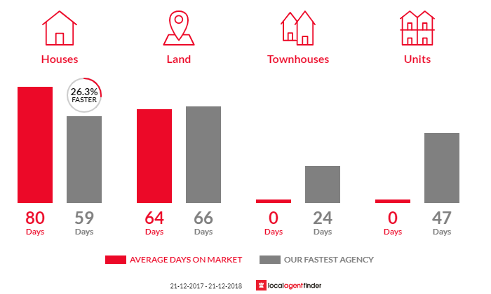 Average time to sell property in Lockwood, VIC 3551