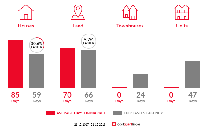 Average time to sell property in Lockwood South, VIC 3551