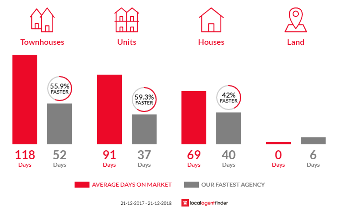 Average time to sell property in Logan Central, QLD 4114