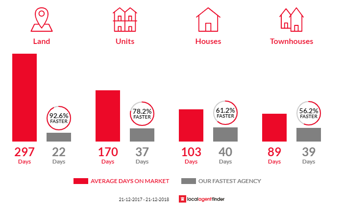 Average time to sell property in Loganlea, QLD 4131
