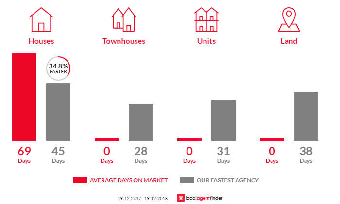 Average time to sell property in Long Flat, NSW 2446