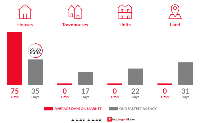 Average time to sell property in Long Forest, VIC 3340