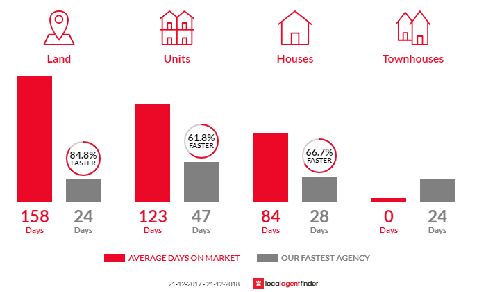 Average time to sell property in Long Gully, VIC 3550