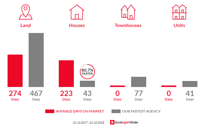 Average time to sell property in Longford, VIC 3851