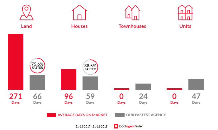 Average time to sell property in Longlea, VIC 3551