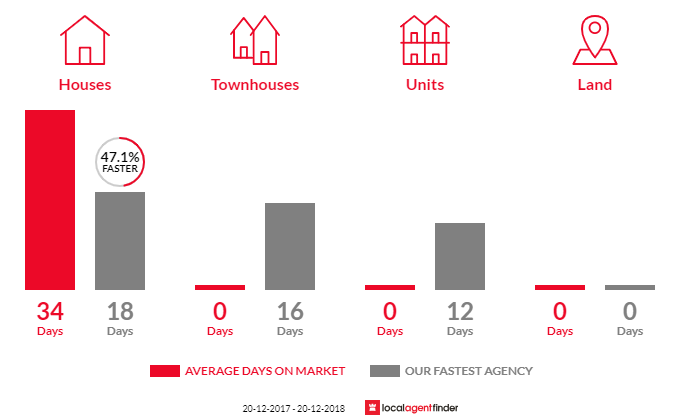 Average time to sell property in Longueville, NSW 2066