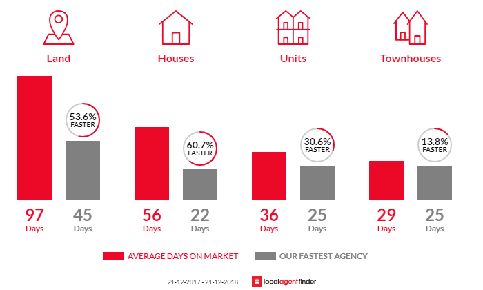 Average time to sell property in Longwarry, VIC 3816