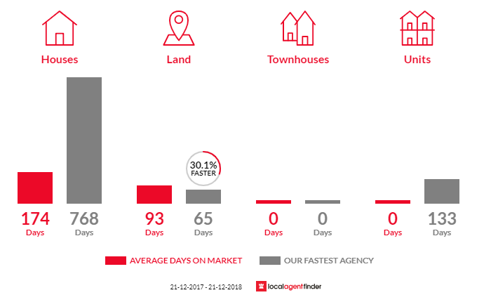 Average time to sell property in Longwood, VIC 3665