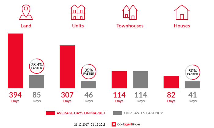 Average time to sell property in Lorne, VIC 3232
