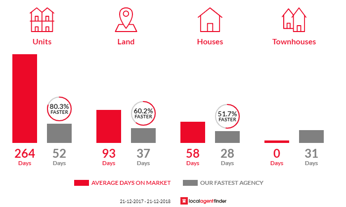 Average time to sell property in Lovely Banks, VIC 3213