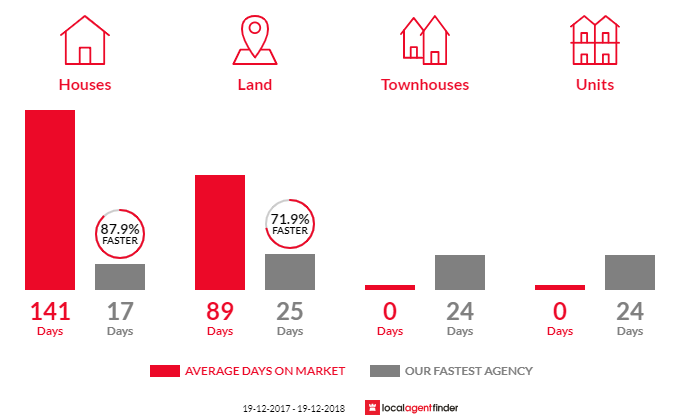 Average time to sell property in Lower Mangrove, NSW 2250