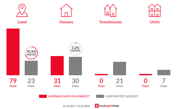 Average time to sell property in Lower Snug, TAS 7054