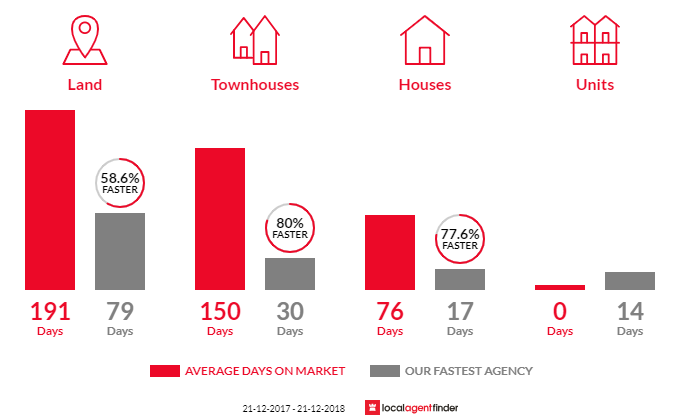 Average time to sell property in Lucas, VIC 3350