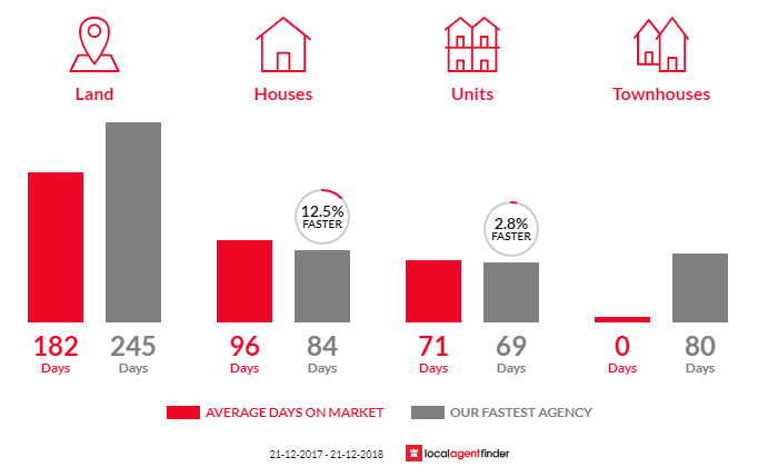 Average time to sell property in Lucknow, VIC 3875