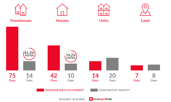 Average time to sell property in Lurnea, NSW 2170