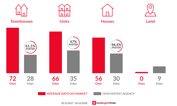 Average time to sell property in Lutwyche, QLD 4030