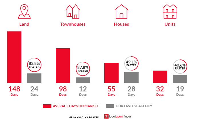 Average time to sell property in Lynbrook, VIC 3975