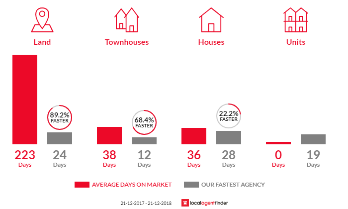 Average time to sell property in Lyndhurst, VIC 3975