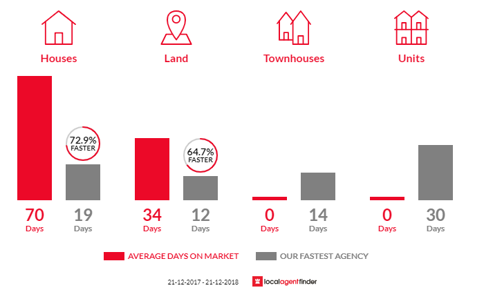 Average time to sell property in Lynton, SA 5062