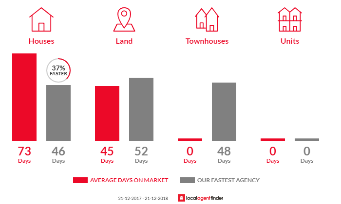 Average time to sell property in Lyonville, VIC 3461